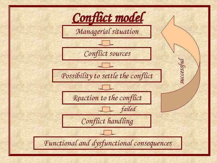 Conflict model Managerial situation Possibility to settle the conflict Reaction to the conflict failed