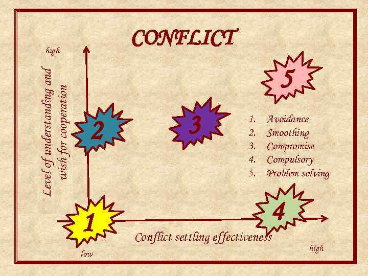 CONFLICT Level of understanding and wish for cooperation high 5 2 1 low 3