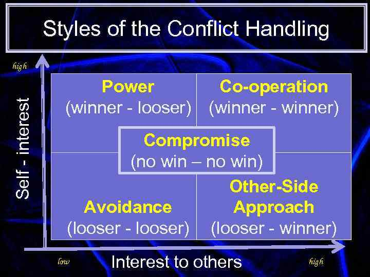 Styles of the Conflict Handling Self - interest high Power (winner - looser) Co-operation
