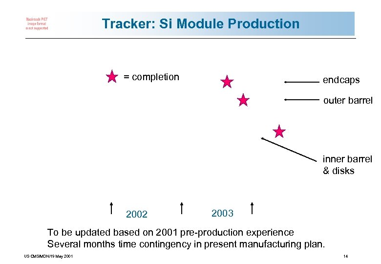 Tracker: Si Module Production = completion endcaps outer barrel inner barrel & disks 2002