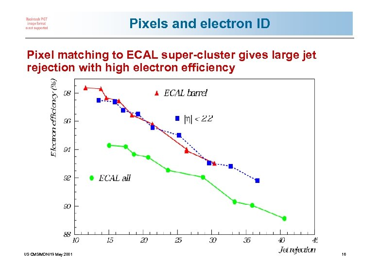Pixels and electron ID Pixel matching to ECAL super-cluster gives large jet rejection with
