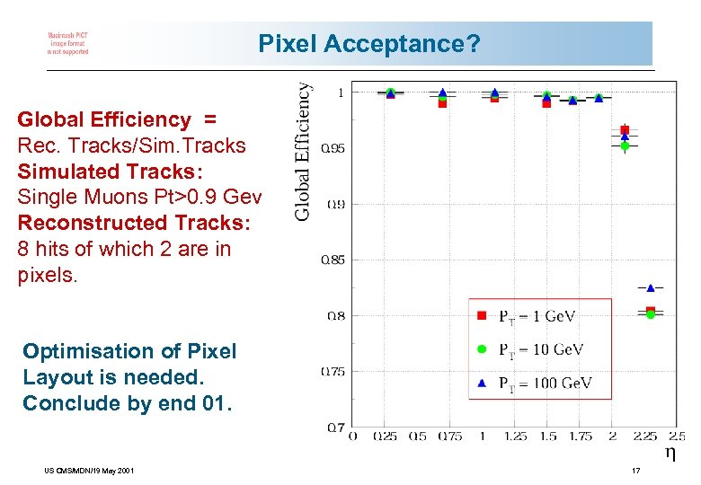 Pixel Acceptance? Global Efficiency = Rec. Tracks/Sim. Tracks Simulated Tracks: Single Muons Pt>0. 9
