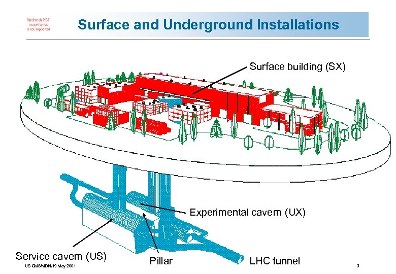Surface and Underground Installations Surface building (SX) Experimental cavern (UX) Service cavern (US) US