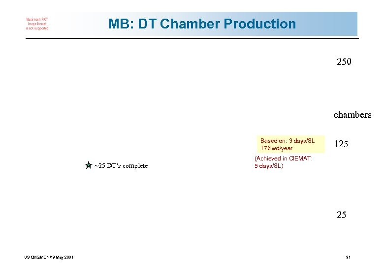 MB: DT Chamber Production 250 chambers Based on: 3 days/SL 176 wd/year ~25 DT's