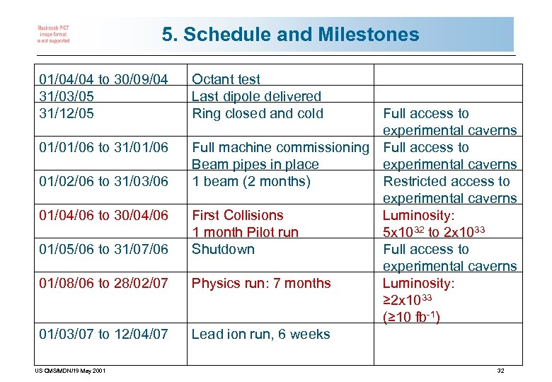5. Schedule and Milestones 01/04/04 to 30/09/04 31/03/05 31/12/05 01/01/06 to 31/01/06 01/02/06 to