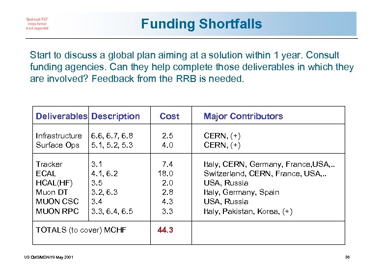 Funding Shortfalls Start to discuss a global plan aiming at a solution within 1