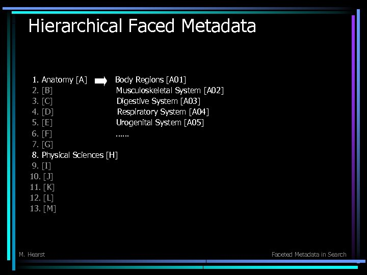 Hierarchical Faced Metadata 1. Anatomy [A] Body Regions [A 01] 2. [B] Musculoskeletal System