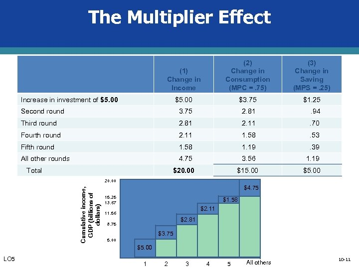 The Multiplier Effect (1) Change in Income (2) Change in Consumption (MPC =. 75)