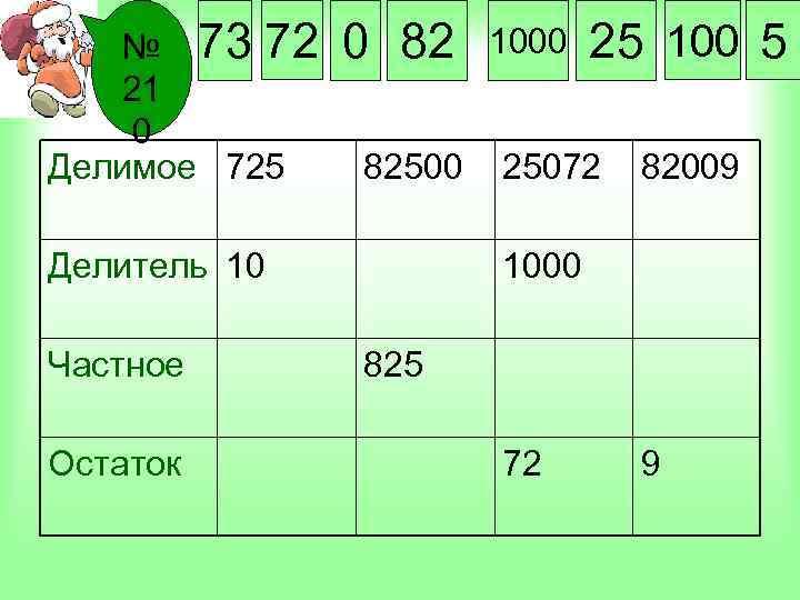 № 73 72 21 0 Делимое 725 0 82 82500 Делитель 10 Частное Остаток