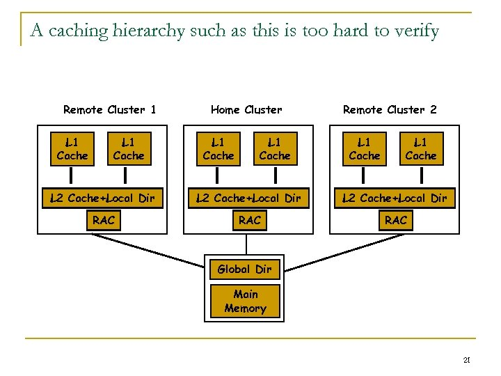 A caching hierarchy such as this is too hard to verify Remote Cluster 1