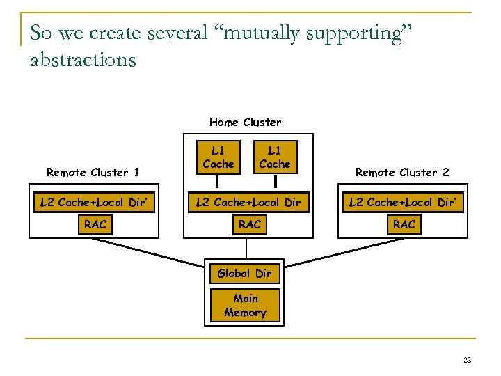 "So we create several ""mutually supporting"" abstractions Home Cluster Remote Cluster 1 L 1"
