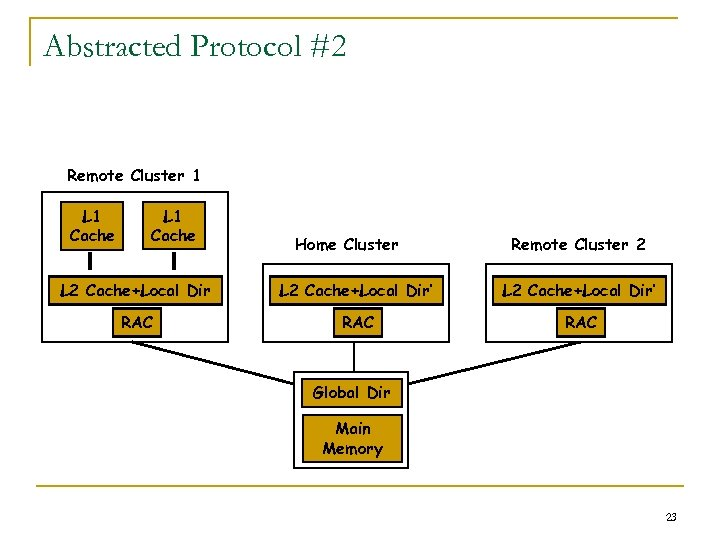 Abstracted Protocol #2 Remote Cluster 1 L 1 Cache Home Cluster Remote Cluster 2