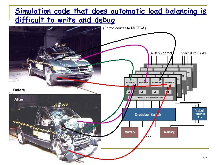 Simulation code that does automatic load balancing is difficult to write and debug (Photo