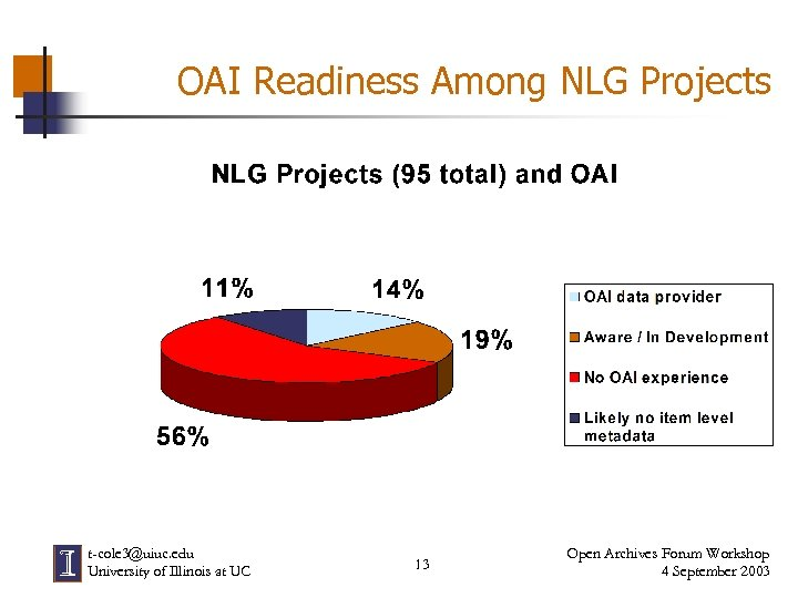 OAI Readiness Among NLG Projects t-cole 3@uiuc. edu University of Illinois at UC 13