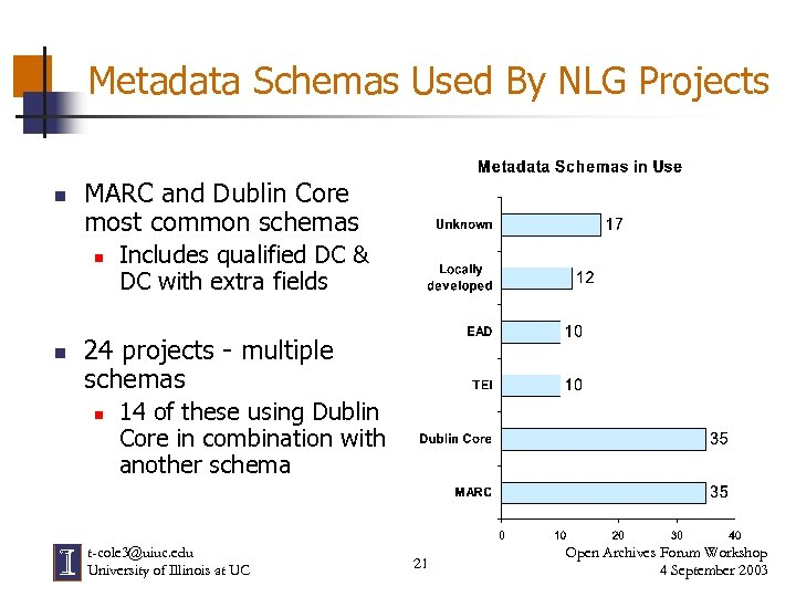 Metadata Schemas Used By NLG Projects n MARC and Dublin Core most common schemas