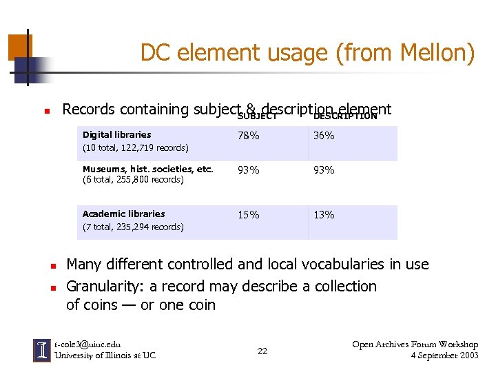DC element usage (from Mellon) Records containing subject & description element SUBJECT DESCRIPTION n