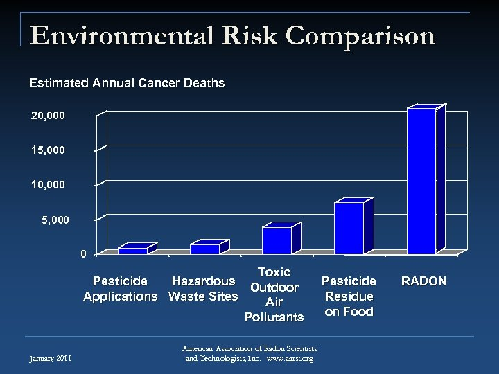 Environmental Risk Comparison Estimated Annual Cancer Deaths 20, 000 15, 000 10, 000 5,