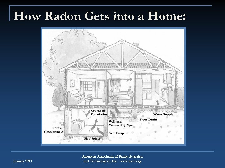 How Radon Gets into a Home: January 2011 American Association of Radon Scientists and