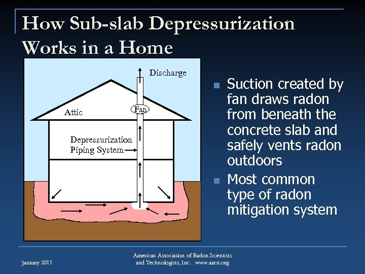 How Sub-slab Depressurization Works in a Home Discharge n Attic Fan Depressurization Piping System