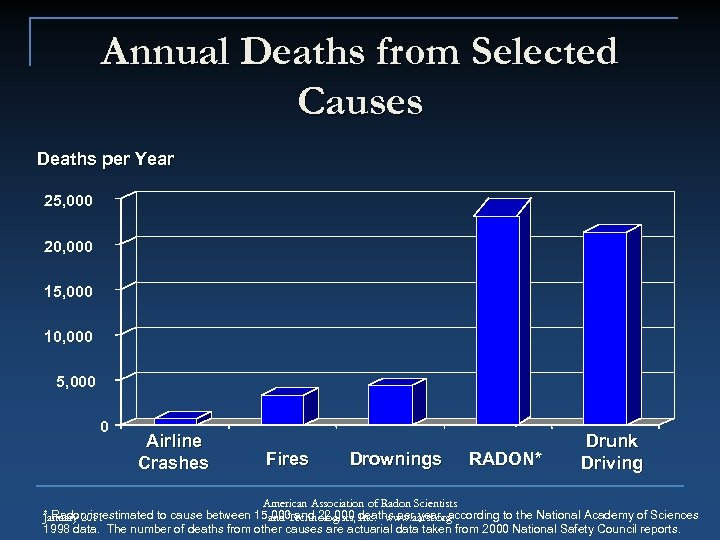 Annual Deaths from Selected Causes Deaths per Year 25, 000 20, 000 15, 000