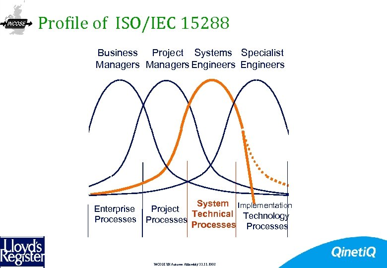 Profile of ISO/IEC 15288 Business Project Systems Specialist Managers Engineers Enterprise Processes System Implementation