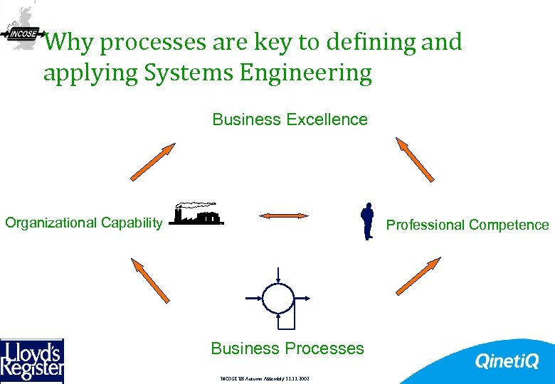 Why processes are key to defining and applying Systems Engineering 11 Business Excellence Organizational