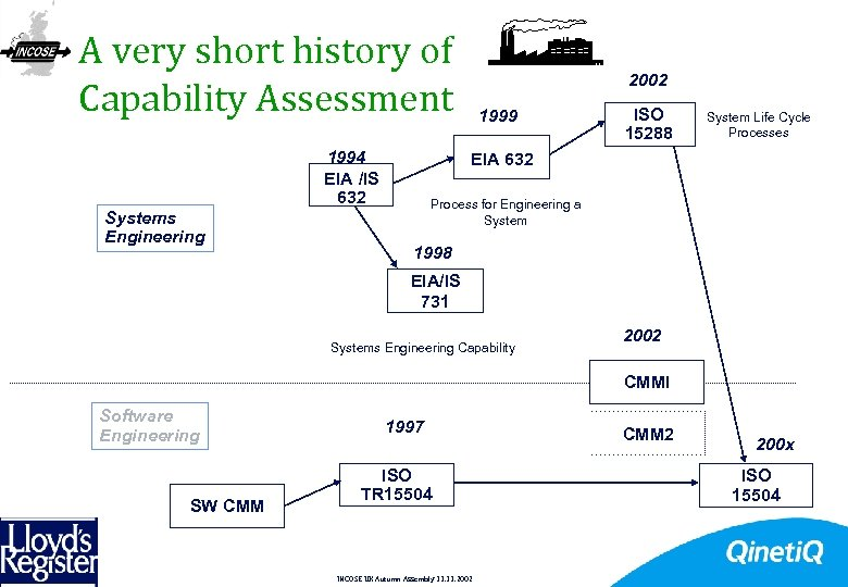 A very short history of Capability Assessment 1994 EIA /IS 632 Systems Engineering 12