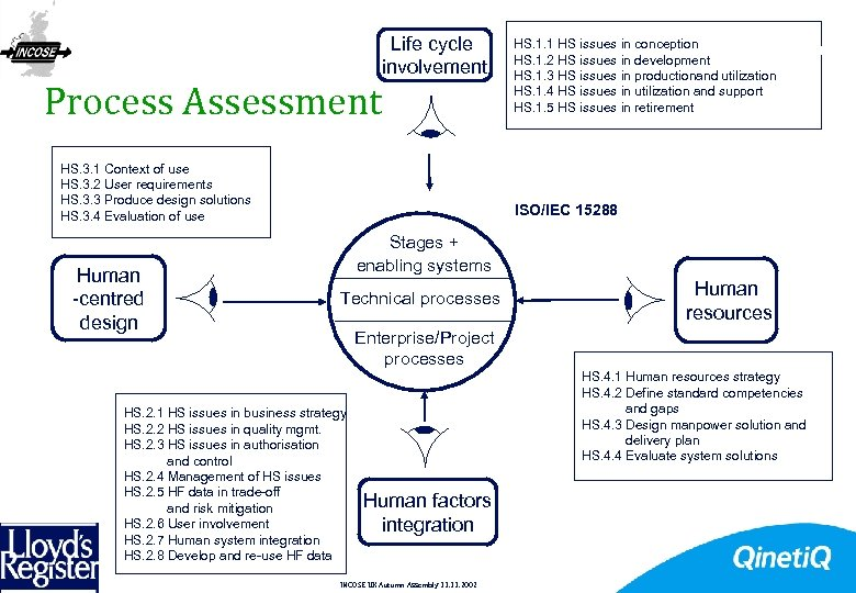 Process Assessment Life cycle involvement HS. 3. 1 Context of use HS. 3. 2