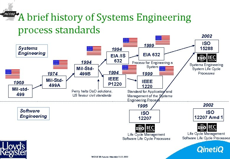 A brief history of Systems Engineering process standards Systems Engineering 1969 Mil-std 499 1974