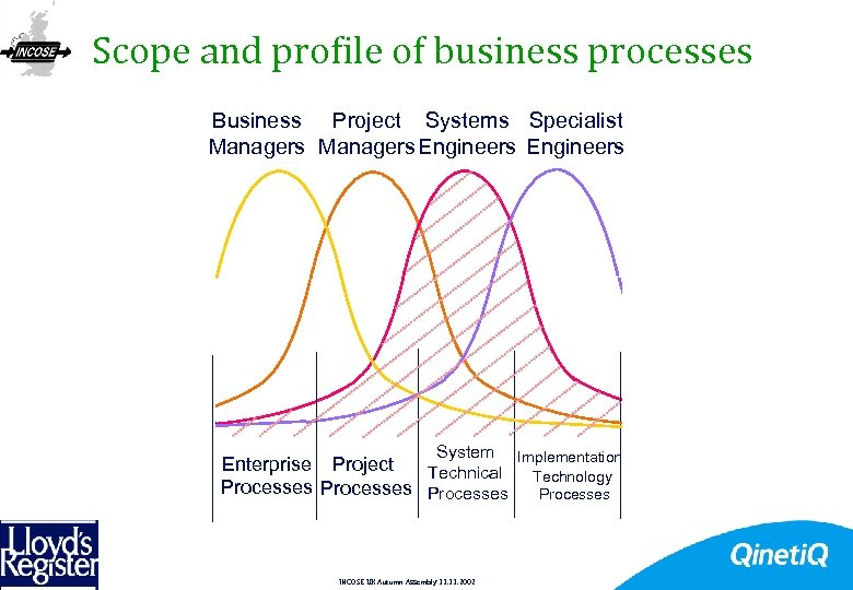 Scope and profile of business processes Business Project Systems Specialist Managers Engineers System Enterprise