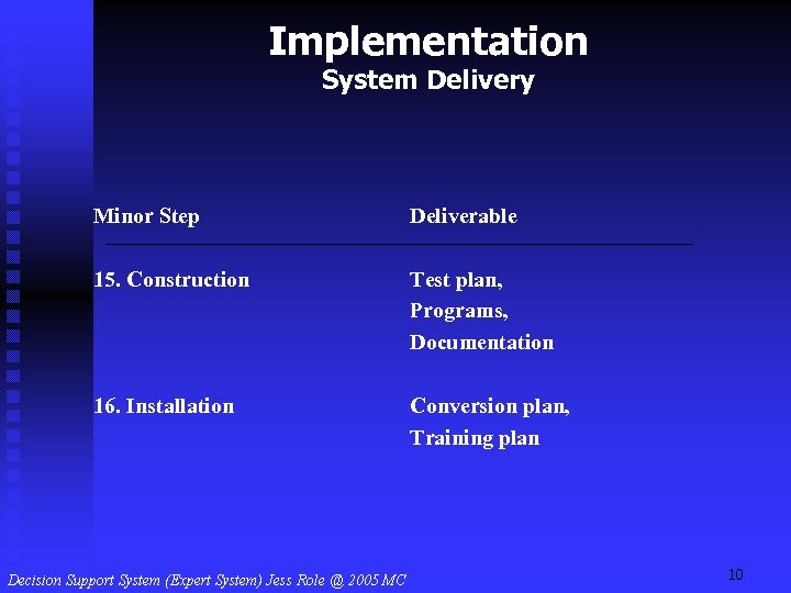 Implementation System Delivery Minor Step Deliverable 15. Construction Test plan, Programs, Documentation 16. Installation