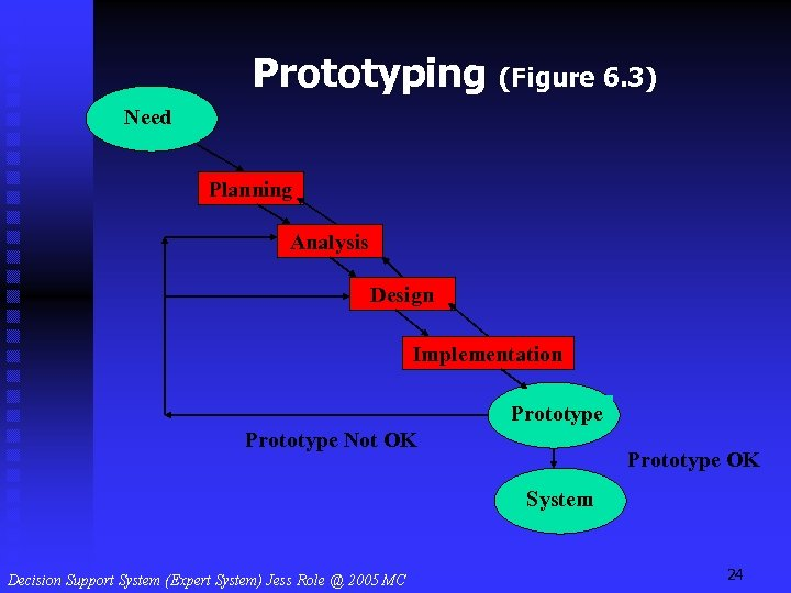 Prototyping (Figure 6. 3) Need Planning Analysis Design Implementation Prototype Not OK Prototype OK