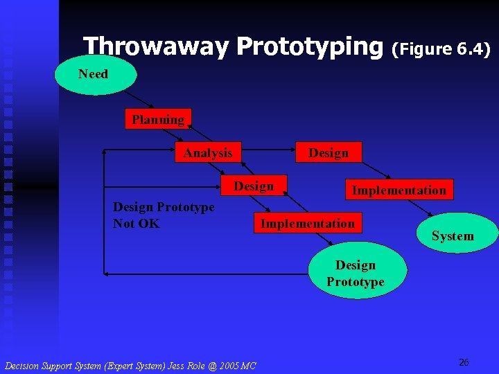 Throwaway Prototyping (Figure 6. 4) Need Planning Analysis Design Prototype Not OK Implementation System