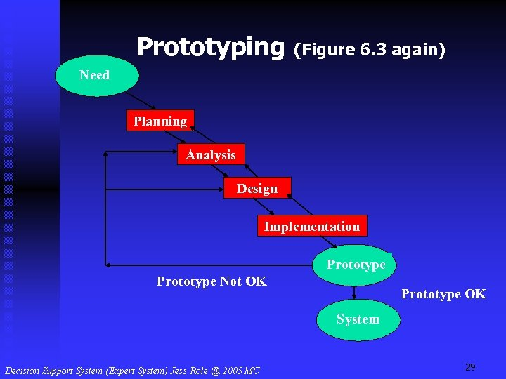 Prototyping (Figure 6. 3 again) Need Planning Analysis Design Implementation Prototype Not OK Prototype