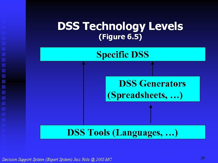 DSS Technology Levels (Figure 6. 5) Specific DSS Generators (Spreadsheets, …) DSS Tools (Languages,