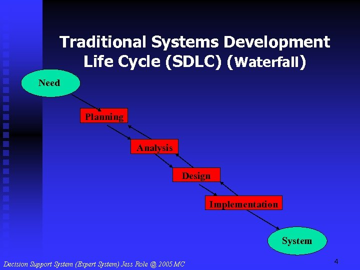Traditional Systems Development Life Cycle (SDLC) (Waterfall) Need Planning Analysis Design Implementation System 4