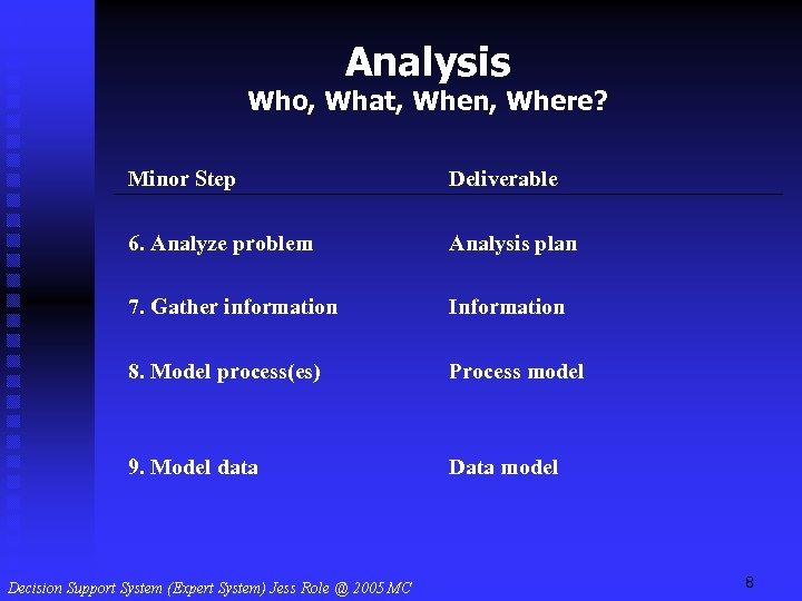 Analysis Who, What, When, Where? Minor Step Deliverable 6. Analyze problem Analysis plan 7.