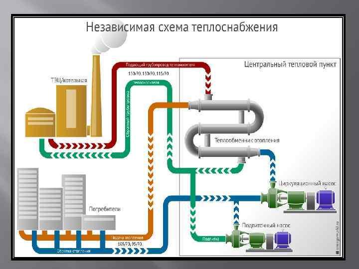 Независимая схема теплоснабжения с теплообменником