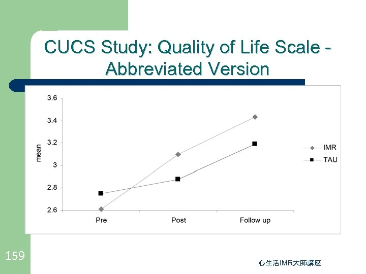 CUCS Study: Quality of Life Scale Abbreviated Version 159 心生活IMR大師講座
