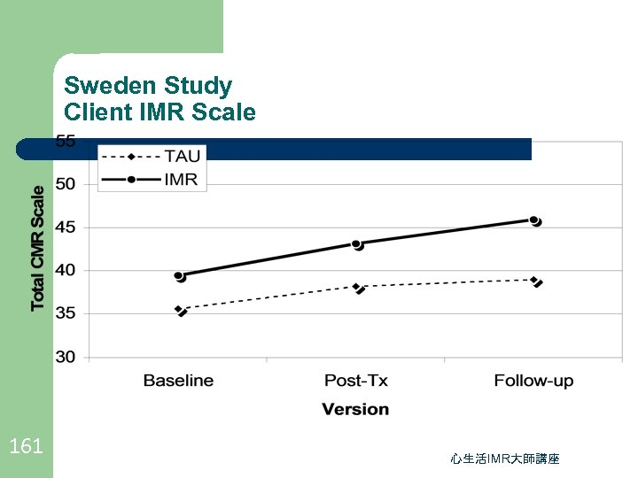 Sweden Study Client IMR Scale 161 心生活IMR大師講座