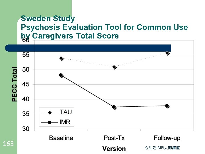 Sweden Study Psychosis Evaluation Tool for Common Use by Caregivers Total Score 163 心生活IMR大師講座