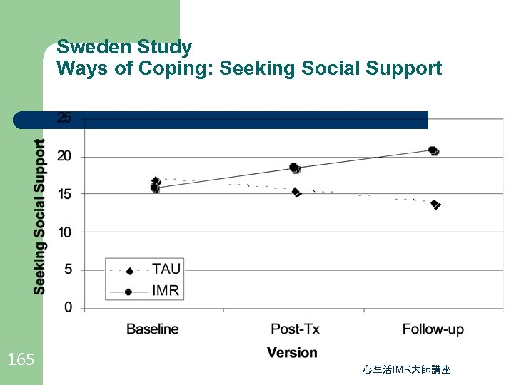 Sweden Study Ways of Coping: Seeking Social Support 165 心生活IMR大師講座