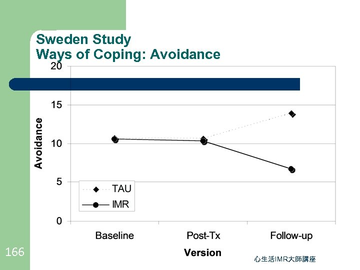 Sweden Study Ways of Coping: Avoidance 166 心生活IMR大師講座