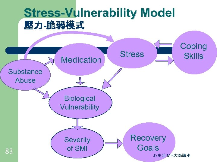 Stress-Vulnerability Model 壓力-脆弱模式 Medication Coping Skills Stress Substance Abuse Biological Vulnerability 83 Severity of