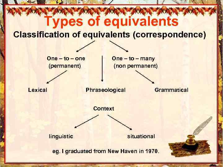 Types of equivalents Classification of equivalents (correspondence) One – to – one (permanent) Lexical