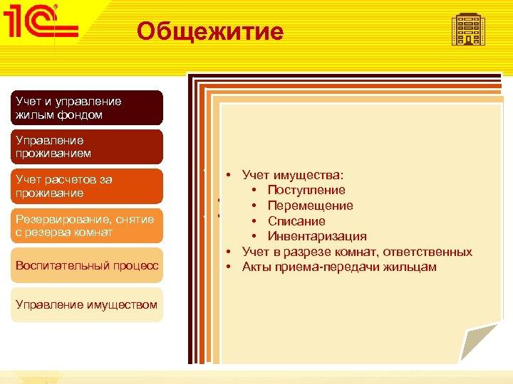 Общежитие Учет и управление жилым фондом Управление проживанием Учет расчетов за проживание Резервирование, снятие