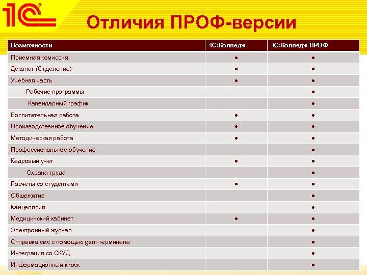 Отличия ПРОФ-версии Возможности 1 С: Колледж ПРОФ Приемная комиссия ● ● Деканат (Отделение) ●