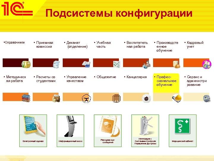Подсистемы конфигурации • Справочники • Приемная комиссия • Деканат (отделение) • Учебная часть •