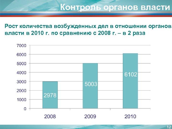 Контроль органов власти Рост количества возбужденных дел в отношении органов власти в 2010 г.