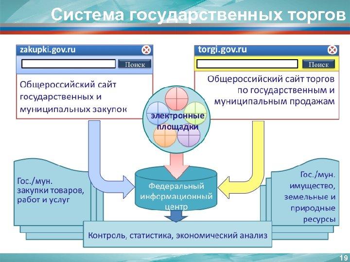 Система государственных торгов 19